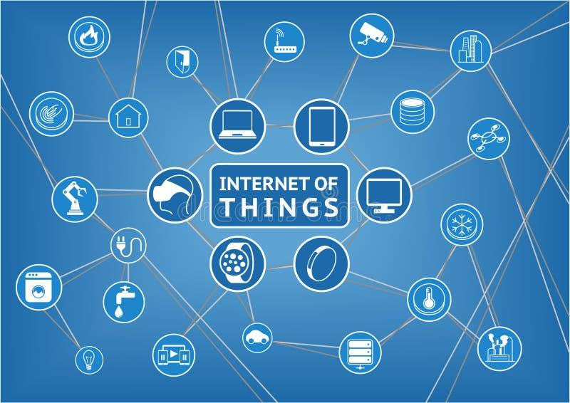 Internet rzeczy reprezentować konsumentem i łączącymi przyrządami jako ilustracja