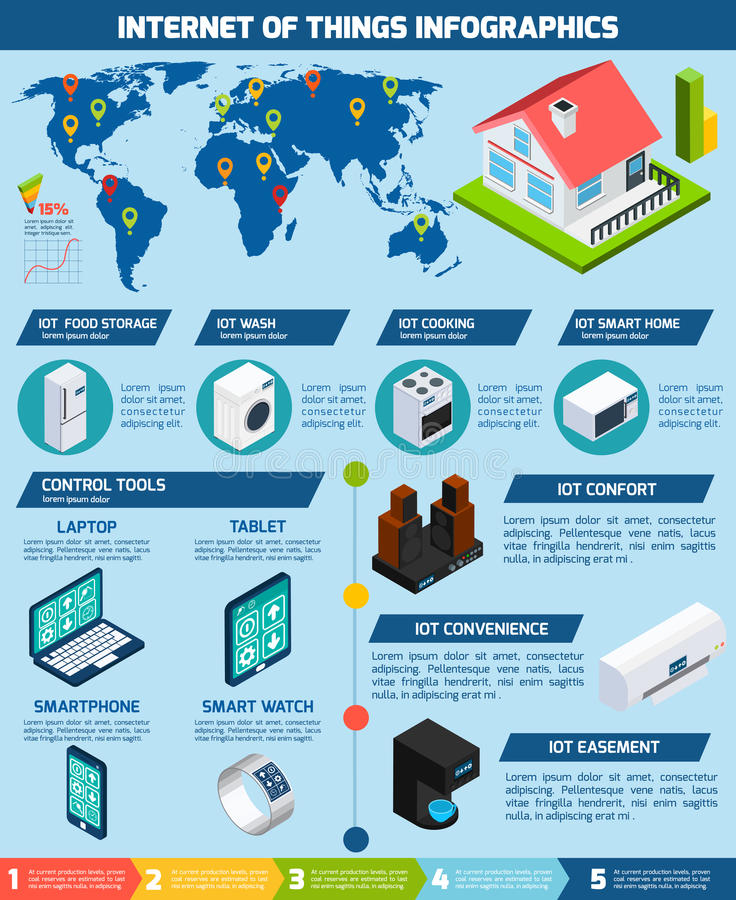 Internet of things applications infographics chart vector illustration
