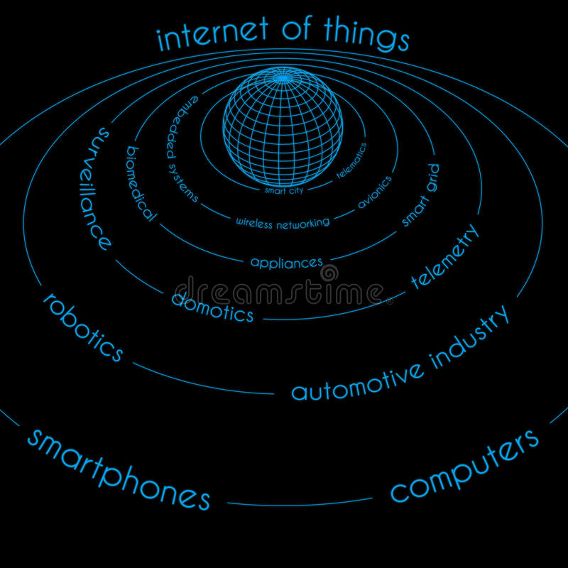 INTERNET OF THINGS ILLUSTRATION. Illustration related to the concept of Internet of Things. The Internet of Things (IoT) refers to uniquely identifiable objects royalty free illustration