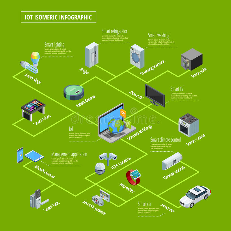 Internet Of Things Infographic Isometric Banner. Internet of things smart home appliances interconnection and remote control system isometric infographic poster stock illustration