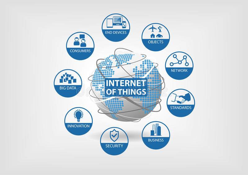 Internet of things (IoT) concept with icons of end devices, objects, network, standards, business, security, innovation, big. Vector illustration of spinning