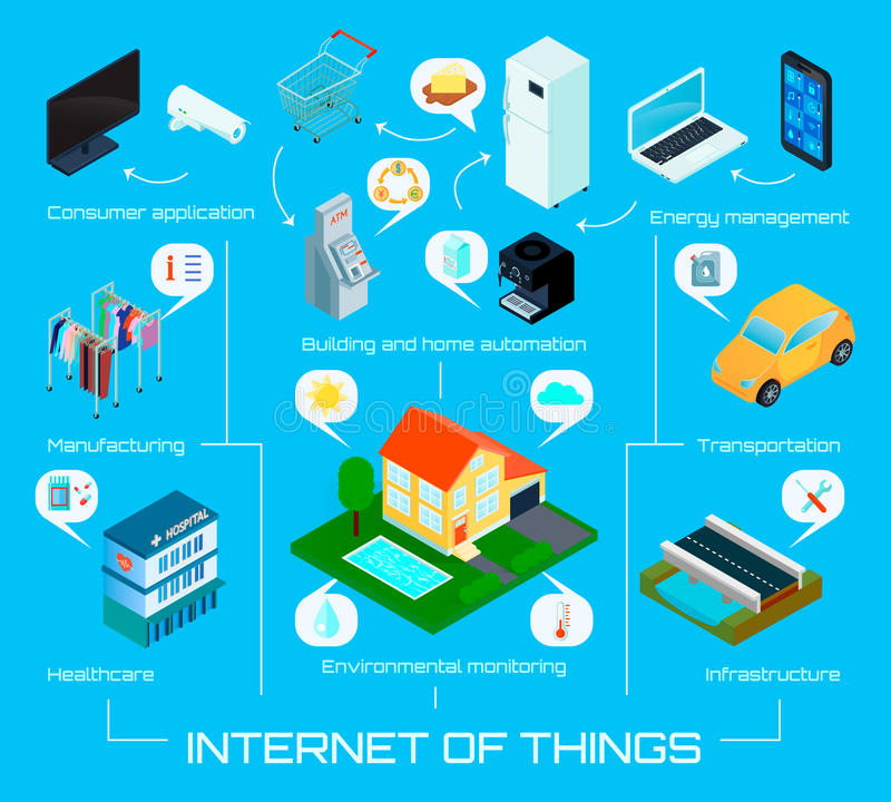 Internet Things Isometric Infographic Poster. Smart city home internet of things isometric infographic background poster with automatic energy control system vector illustration