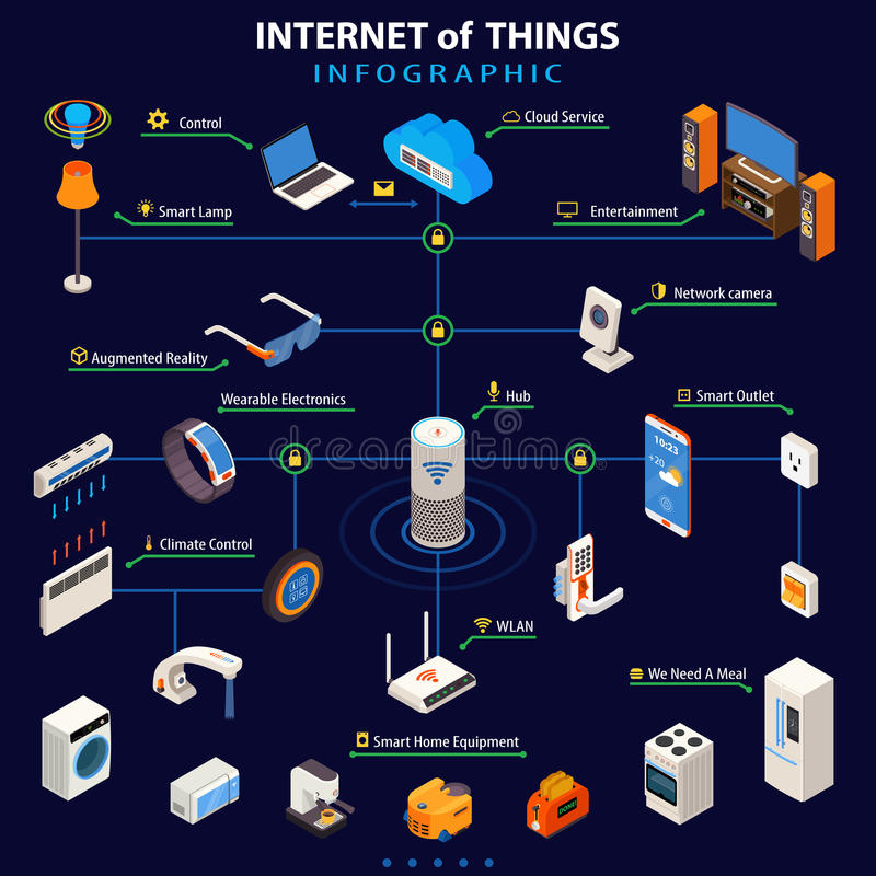 Internet Of Things Isometric Infographic Poster. Internet of things smart home appliances control with wearable electronic devices colorful isometric infographic vector illustration