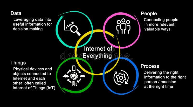 Internet van alles vector illustratie