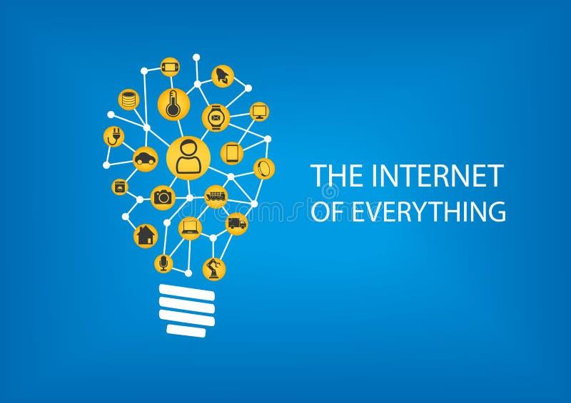 Internet van alles (IOT) concept Vectorillustratie van aangesloten die apparaten door gloeilamp worden vertegenwoordigd royalty-vrije illustratie