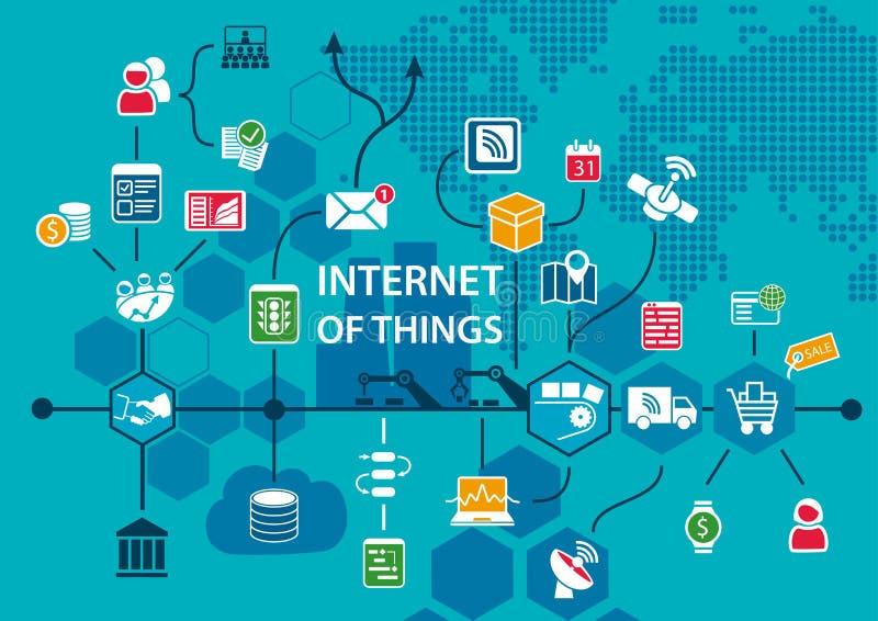Internet van dingeniot conceptuele achtergrond met werkschema van eind om leveringsketen als illustratie te beëindigen vector illustratie