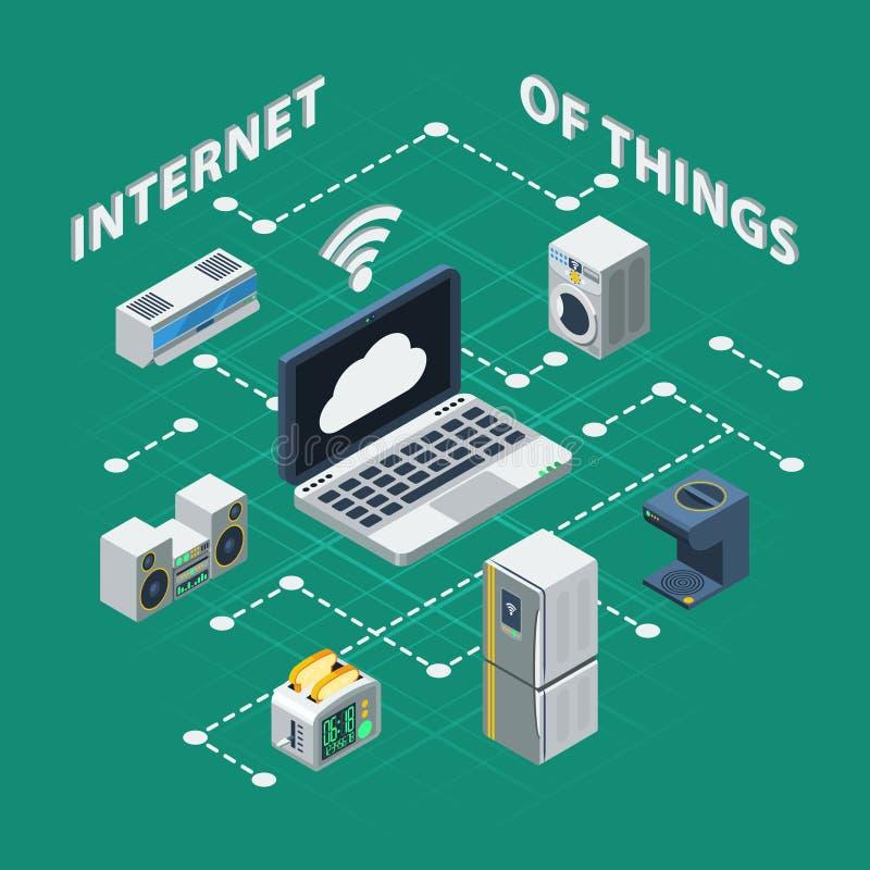 Internet von den Sachen isometrisch lizenzfreie abbildung