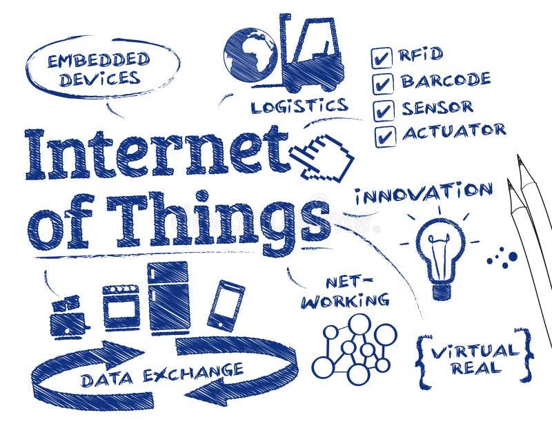 Internet von Sachen lizenzfreie abbildung