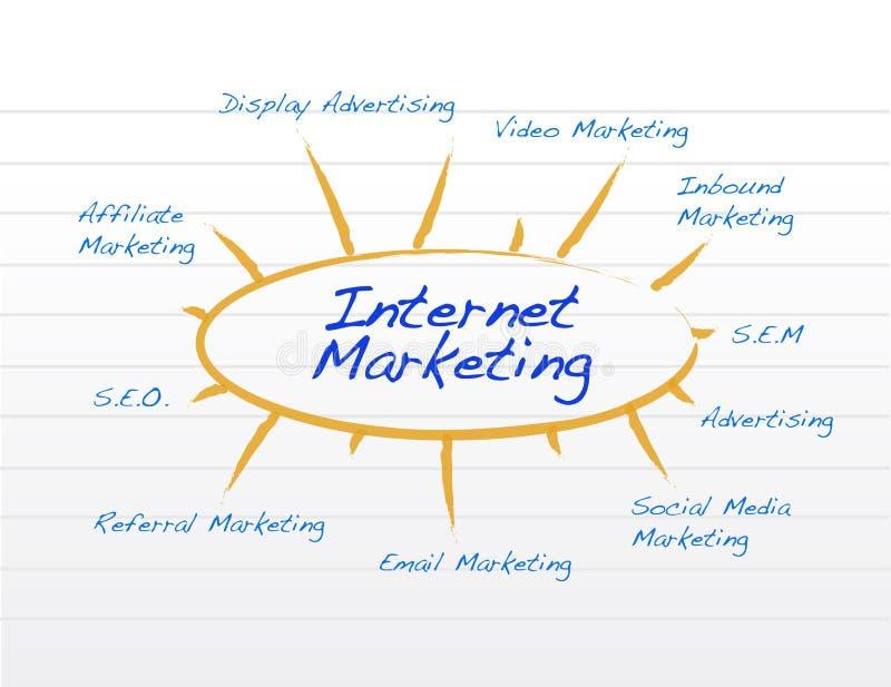 interneta marketingowego notepad konceptualna ilustracja ilustracja wektor