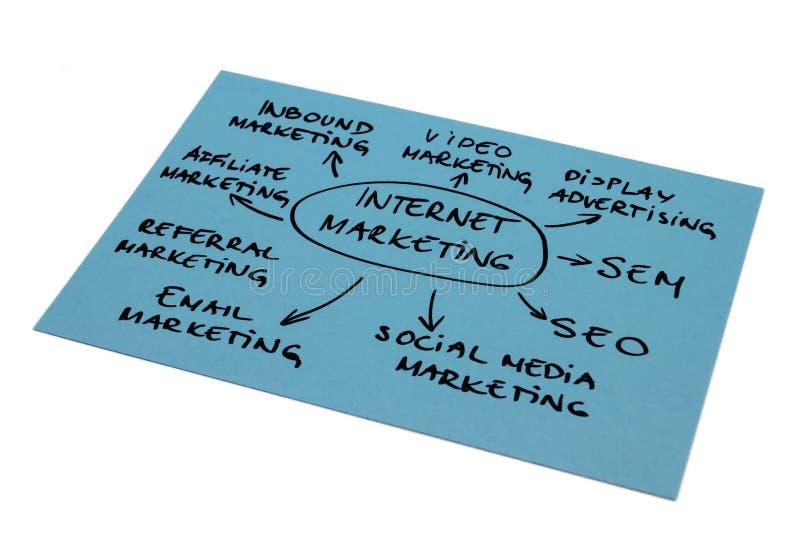Internetmarknadsföringsdiagram royaltyfria bilder