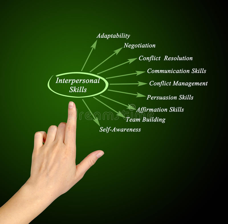Interpersonal Skills. Presenting diagram of Interpersonal Skills stock images