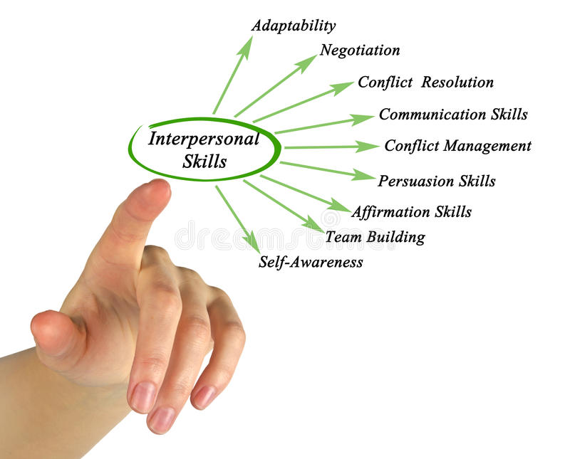 Interpersonal Skills. Presenting diagram of Interpersonal Skills royalty free stock photography