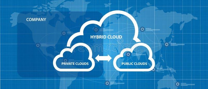 Intersection hybride de combinaison de diagramme de réseau de l'infrastructure privée et publique illustration de vecteur