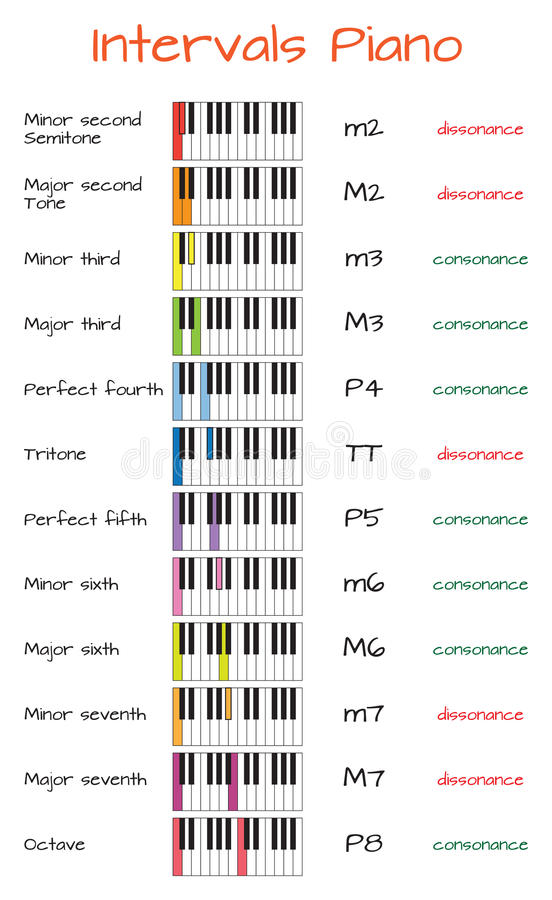 Intervals Piano Infographics With Keyboard Stock Vector