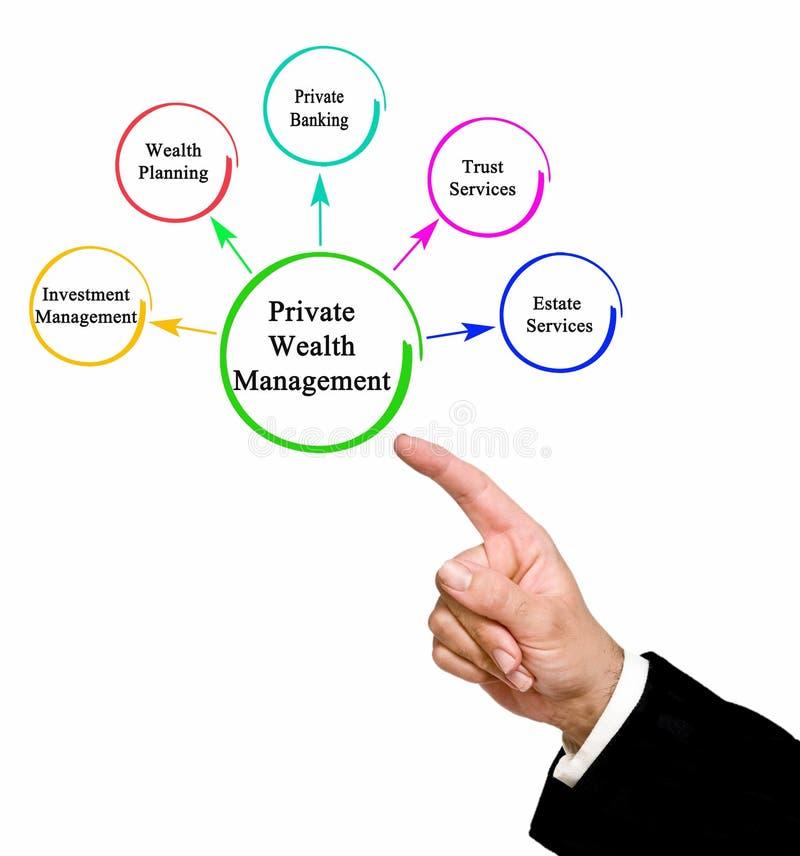 Intymny bogactwa zarządzanie ilustracja wektor