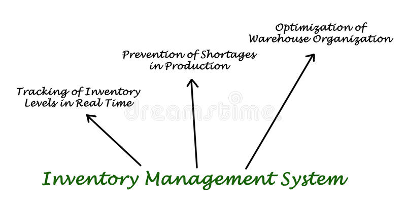 Inventory Management System. Diagram of Inventory Management System stock illustration