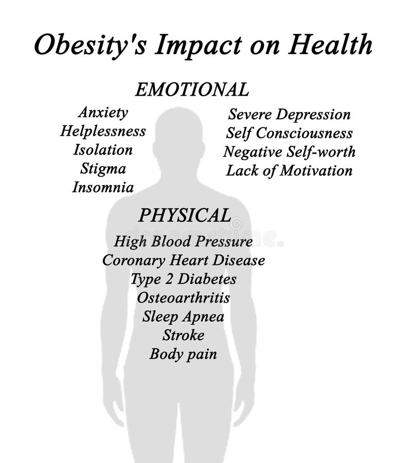 Inverkan för fetma` s på hälsa royaltyfri illustrationer