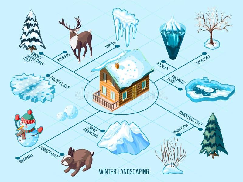 inverno que ajardina o fluxograma isométrico ilustração stock