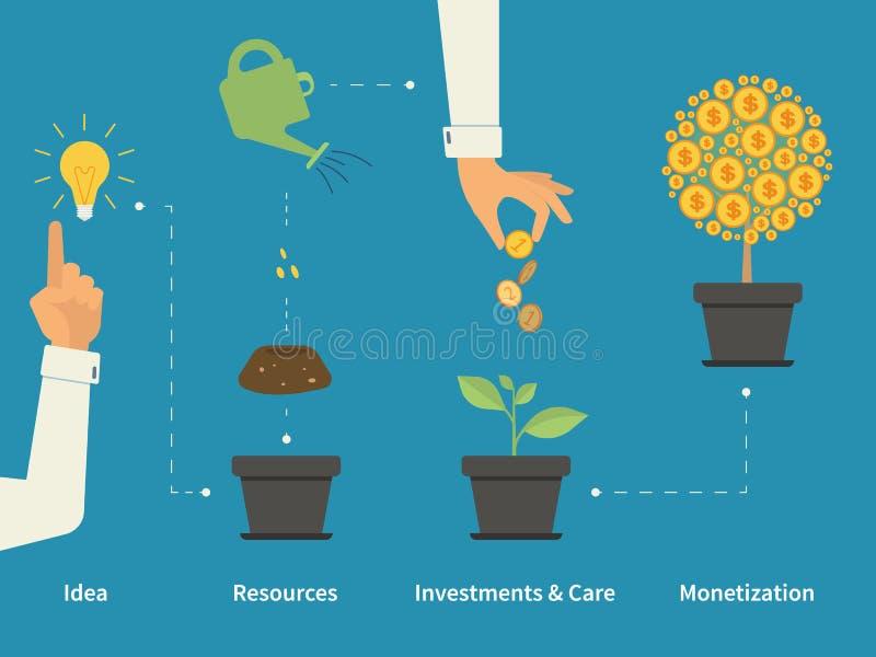 Investimento finanziario di Infographic royalty illustrazione gratis
