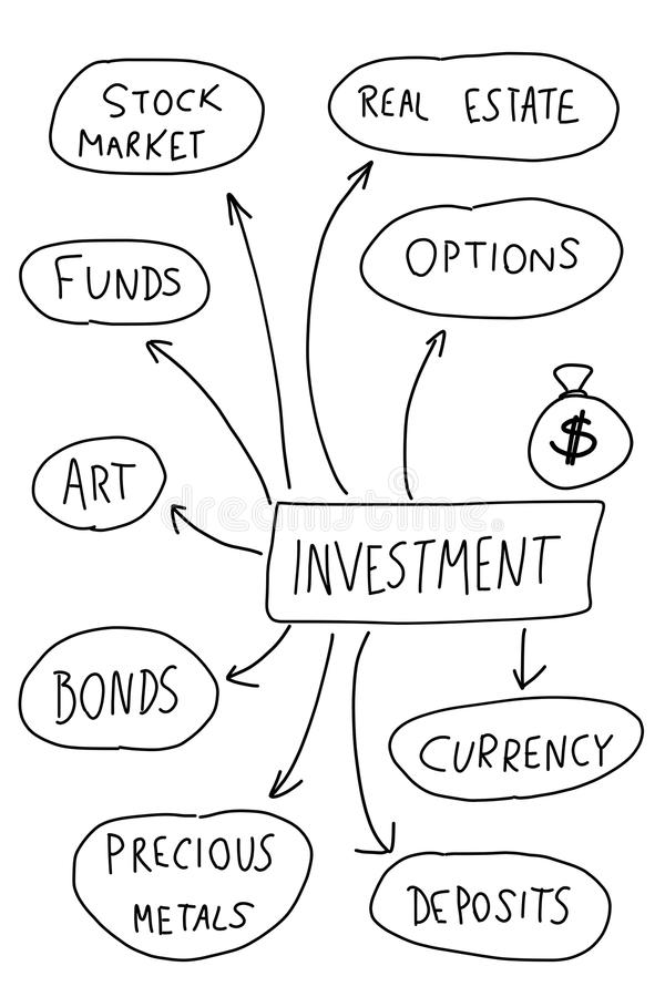 Investing. Investment - mind map. Handwritten graph with important types of investing stock illustration
