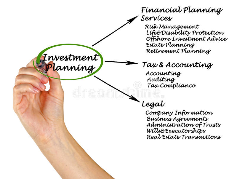 Investment Planning. Presenting diagram of Investment Planning stock photos