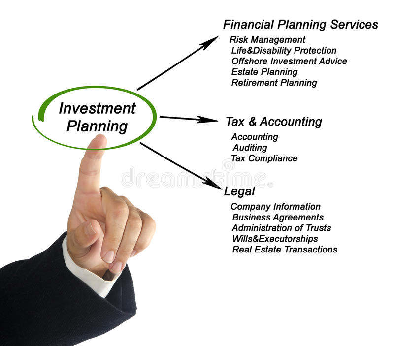 Investment Planning. Presenting diagram of Investment Planning stock photography