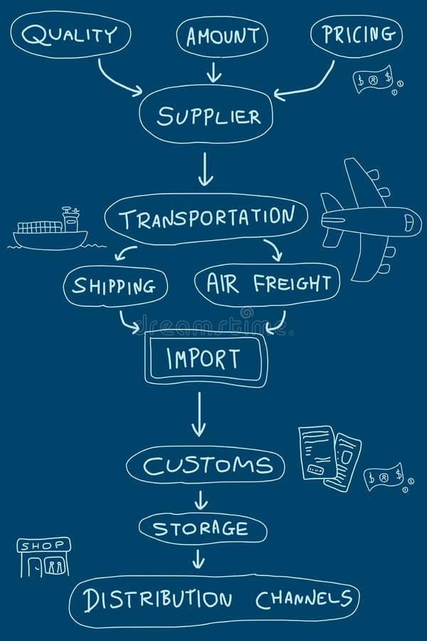 Invoer-uitvoer royalty-vrije illustratie