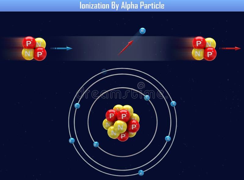 Ionisatie door Alpha Particle royalty-vrije illustratie