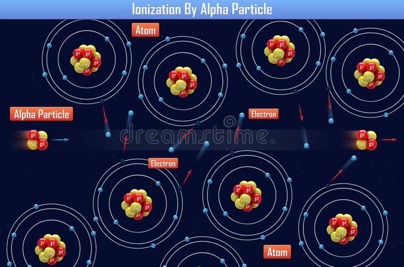 Ionisation par Alpha Particle illustration de vecteur