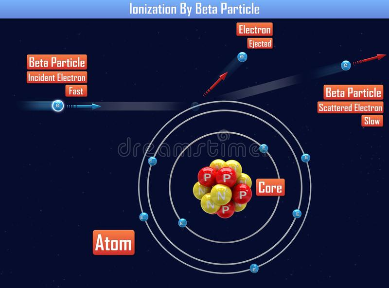 Ionisation par Beta Particle illustration de vecteur