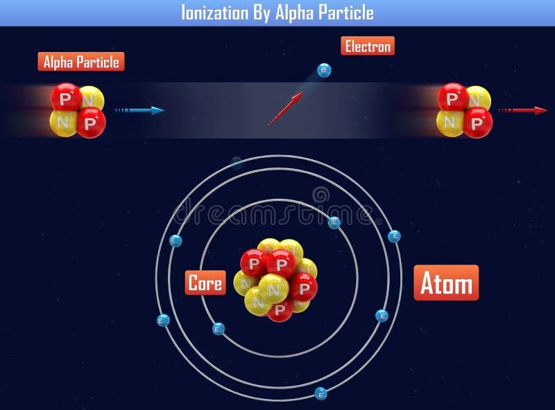 Ionisierung durch Alpha Particle lizenzfreie abbildung