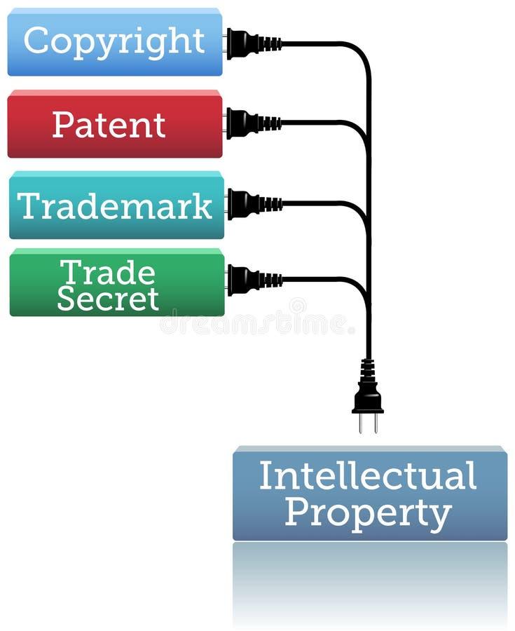 IP plug in copyright patent trademark royalty free illustration