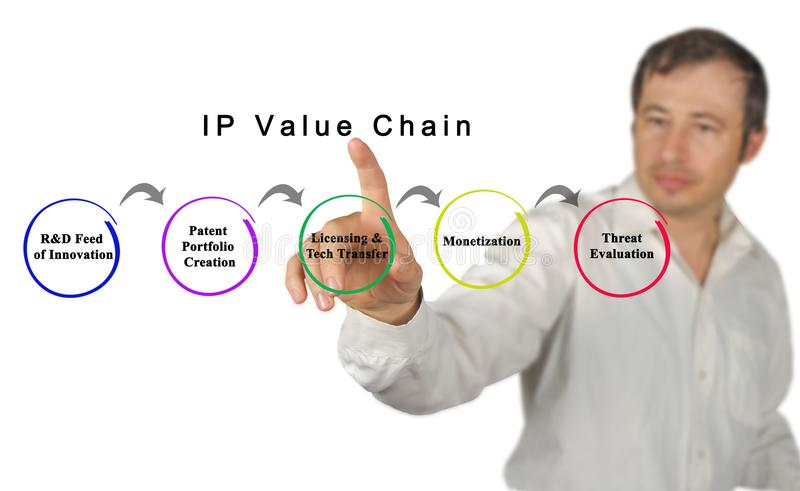 IP Value Chain. Components of IP Value Chain stock images