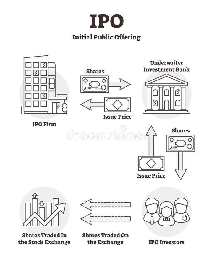 IPO wektoru ilustracja Kontur etykietki wstępnej oferty publicznej wyjaśnienie royalty ilustracja