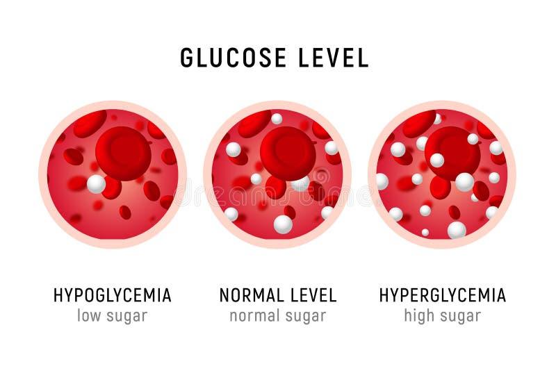 Ipoglicemia dell'insulina del diabete della prova dello zucchero del livello ematico del glucosio o icona del diagramma di ipergl royalty illustrazione gratis