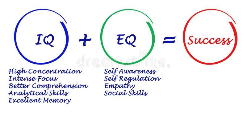 IQ- + EQ=-framgång stock illustrationer