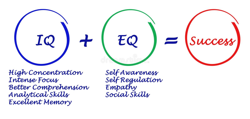IQ, EQ= sukces + ilustracji