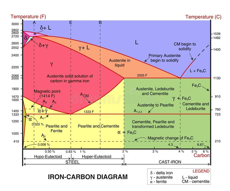 Iron carbon diagram - cdr format. Iron carbon diagram with main area and critical points stock illustration
