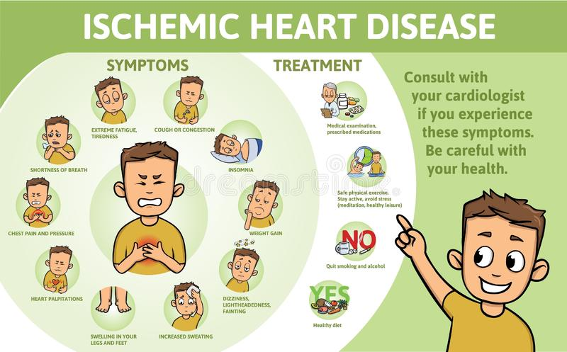 Ischemic Heart Disease infographics. Signs, symptoms, and treatment. Information poster with text and character. Flat vector illustration