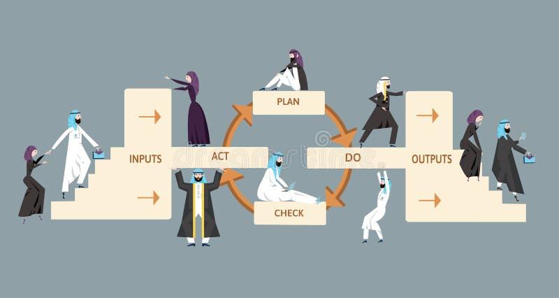 ISO 9001质量管理系统 与阿拉伯商人和妇女的处理图 传染媒介例证,  库存例证