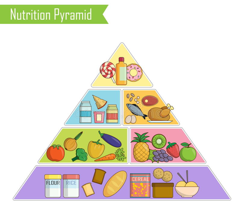 Isolated infographic chart of a healthy balanced nutrition pyramid. Isolated infographic chart, illustration of a healthy balanced nutrition food pyramid for stock illustration