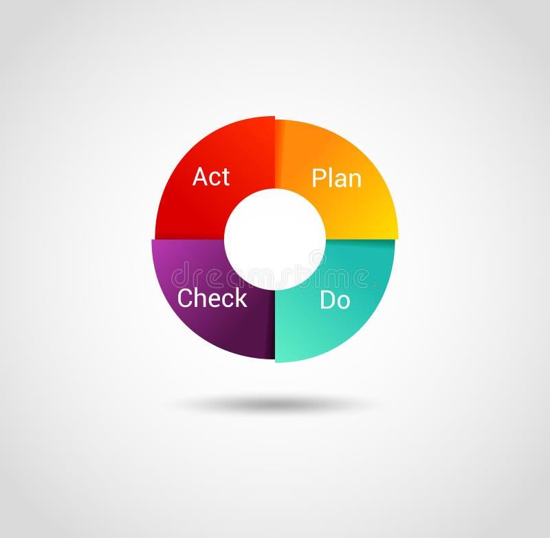 Isolerat PDCA-cirkuleringsdiagram - ledningmetod Begrepp av kontroll och fortlöpande förbättring i affär Planet gör vect för kont royaltyfri illustrationer