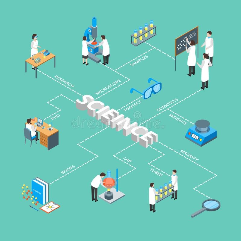 Isometric άποψη αφισών καρτών έννοιας Infographics επιστήμης χημική φαρμακευτική τρισδιάστατη διάνυσμα απεικόνιση αποθεμάτων