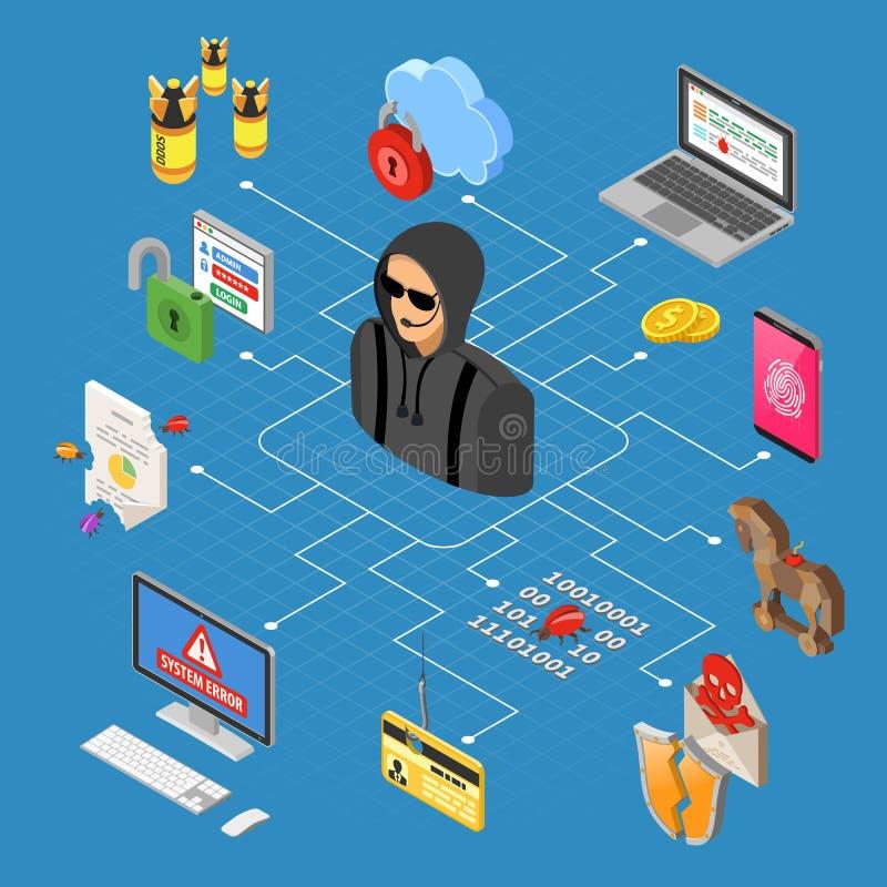 Isometric έννοια δραστηριότητας χάκερ ελεύθερη απεικόνιση δικαιώματος
