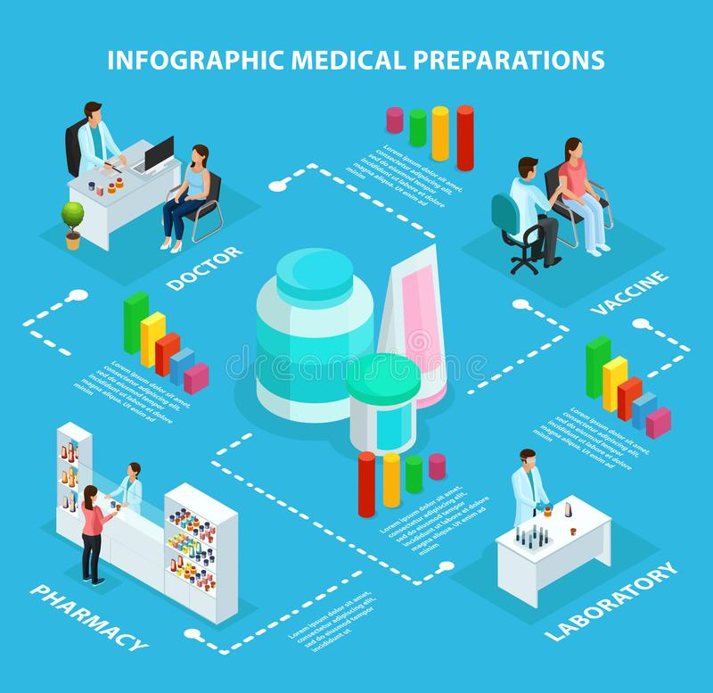 Isometric έννοια Infographic υγειονομικής περίθαλψης ελεύθερη απεικόνιση δικαιώματος