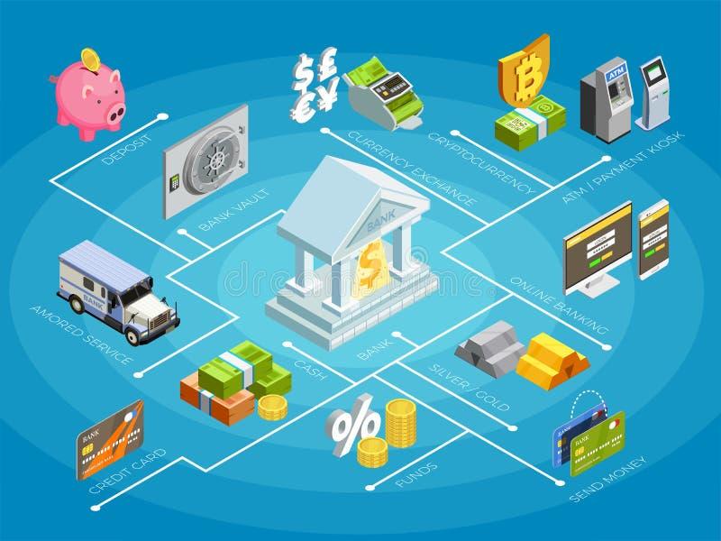 Isometric αφίσα διαγραμμάτων ροής χρηματοδότησης τράπεζας διανυσματική απεικόνιση