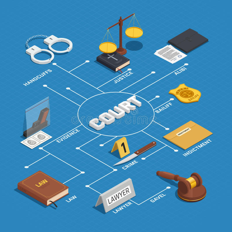 Isometric αφίσα διαγραμμάτων ροής δικαιοσύνης νόμου απεικόνιση αποθεμάτων
