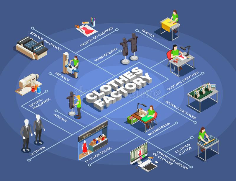 Isometric διάγραμμα ροής εργοστασίων ενδυμάτων μόδας ελεύθερη απεικόνιση δικαιώματος