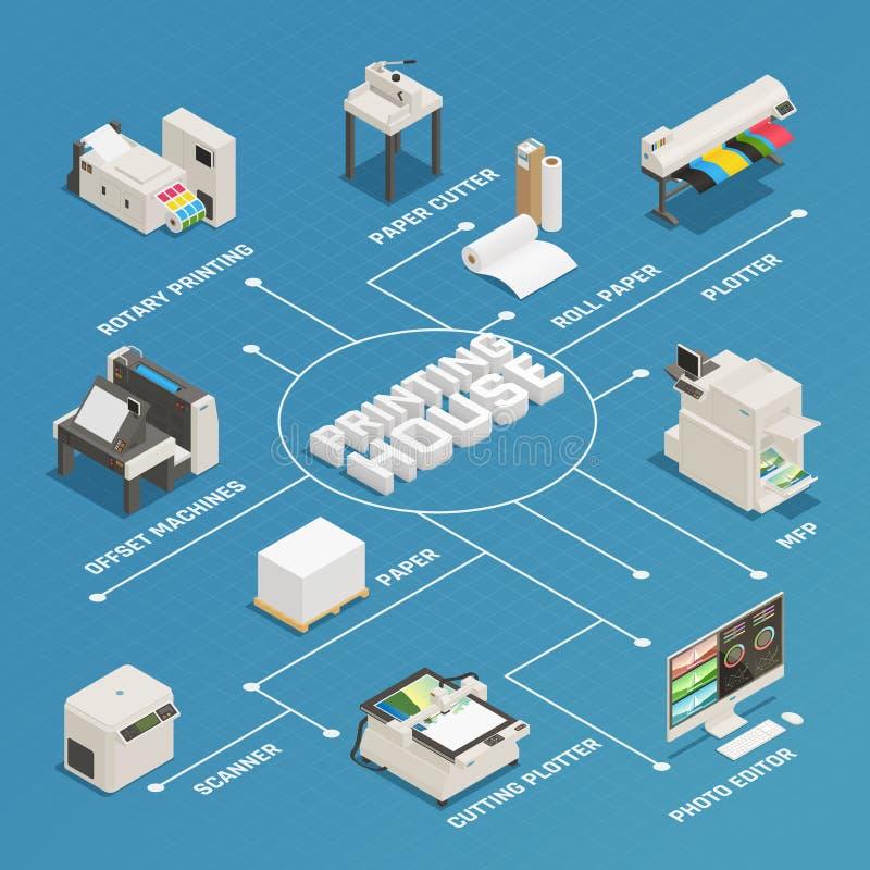 Isometric διάγραμμα ροής παραγωγής σπιτιών εκτύπωσης απεικόνιση αποθεμάτων