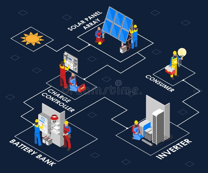 Solar Panel Process Been Shown Isometric Artwork Concept. Isometric auto concept of a solar energy use, where different methods are shown on how the solar stock illustration